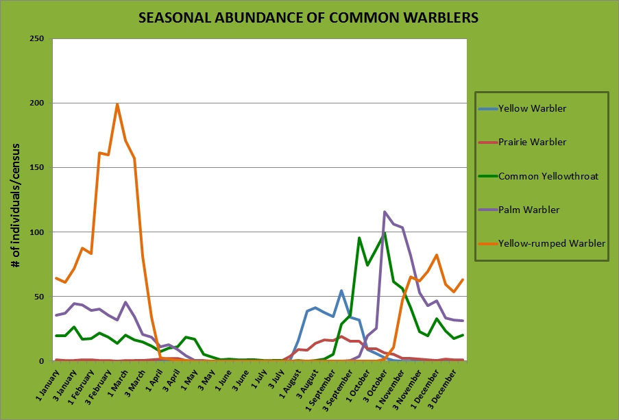 Seasonal abundance of the five most common warbler species at Emeralda Marsh Conservation Area in Lake County.  I found around 25 species of warblers there over the years, but these 5 were far and away the most abundant.