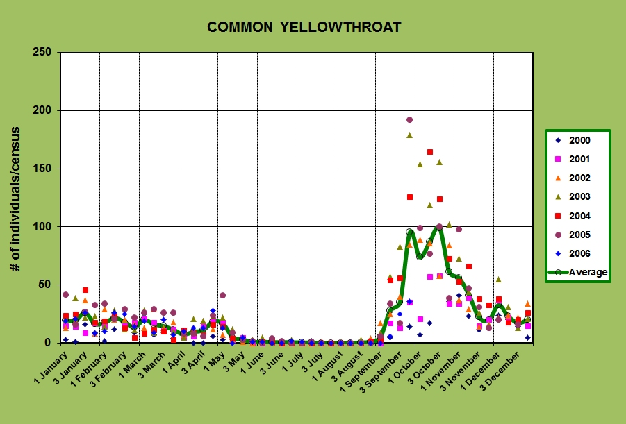 Seasonal abundance of common yellowthroats at Emeralda Marsh Conservation Area