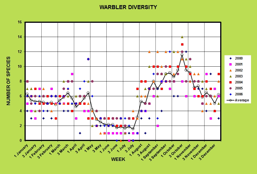 Seasonal changes in warbler diversity at Emeralda Marsh Conservation Area